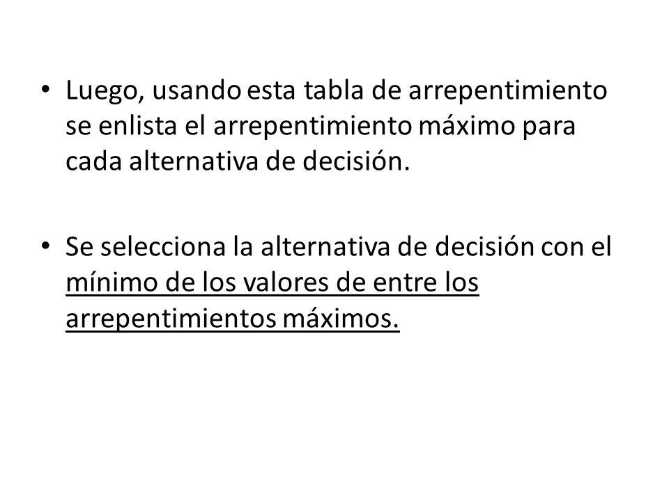 Luego, usando esta tabla de arrepentimiento se enlista el arrepentimiento máximo para cada alternativa de decisión.
