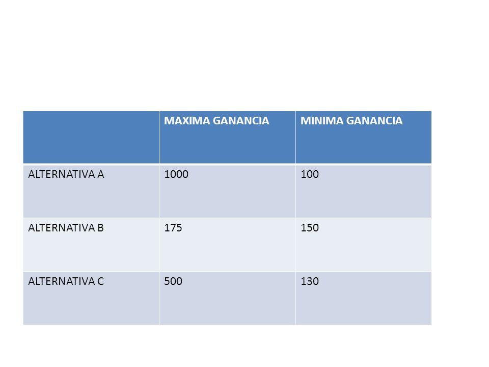 MAXIMA GANANCIA MINIMA GANANCIA ALTERNATIVA A 1000 100 ALTERNATIVA B 175 150 ALTERNATIVA C 500 130