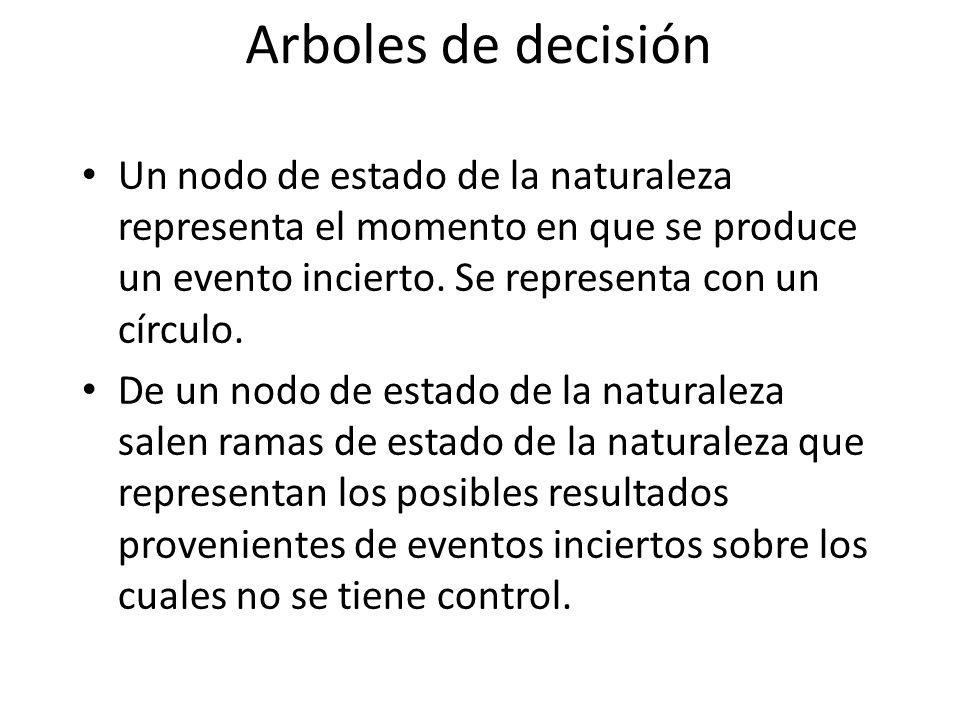 Arboles de decisión Un nodo de estado de la naturaleza representa el momento en que se produce un evento incierto. Se representa con un círculo.