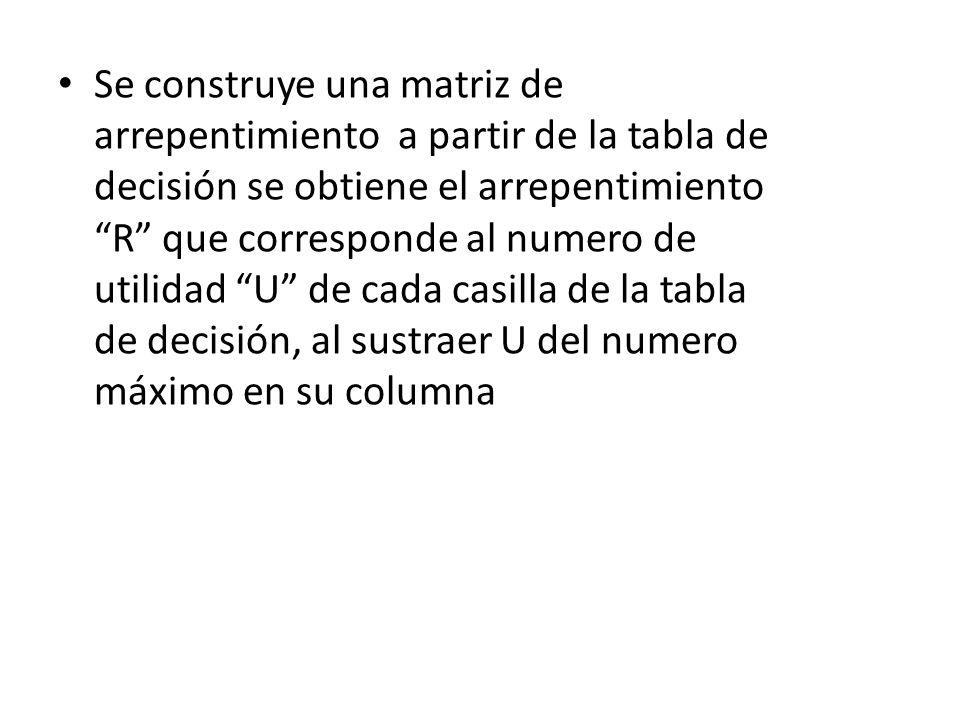 Se construye una matriz de arrepentimiento a partir de la tabla de decisión se obtiene el arrepentimiento R que corresponde al numero de utilidad U de cada casilla de la tabla de decisión, al sustraer U del numero máximo en su columna