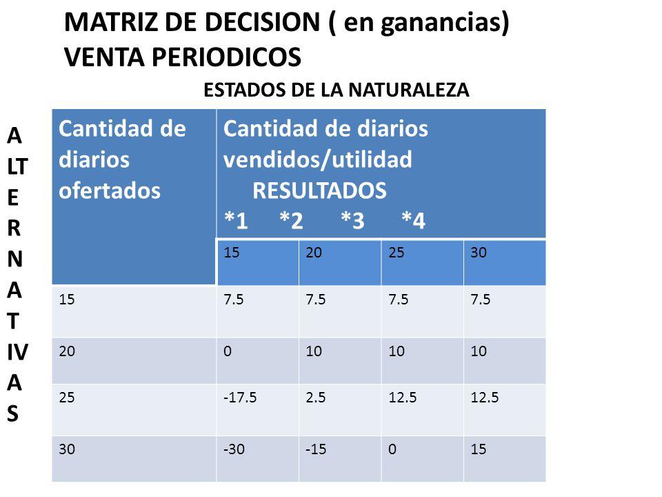 MATRIZ DE DECISION ( en ganancias) VENTA PERIODICOS