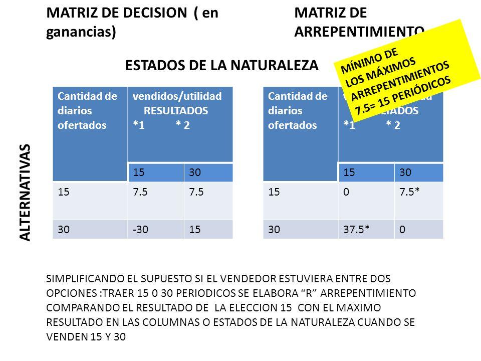 MATRIZ DE DECISION ( en ganancias) MATRIZ DE ARREPENTIMIENTO