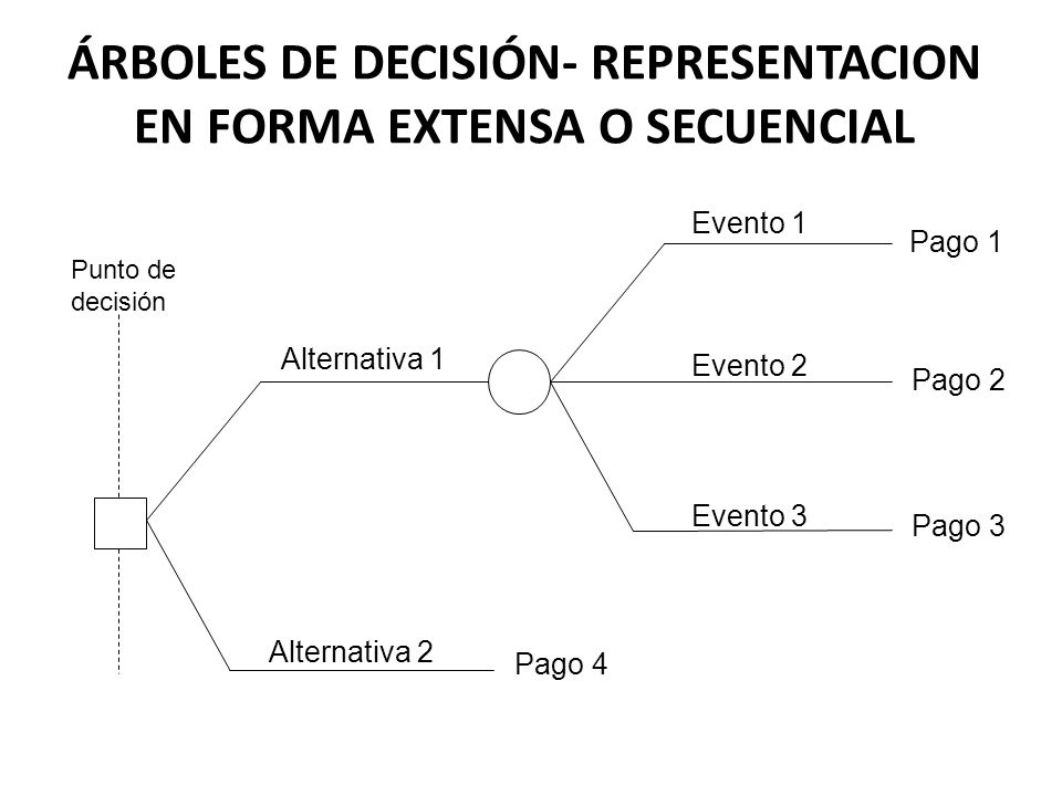 ÁRBOLES DE DECISIÓN- REPRESENTACION EN FORMA EXTENSA O SECUENCIAL