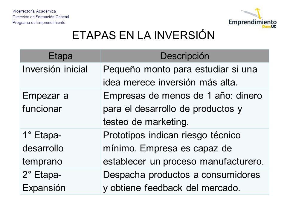 ETAPAS EN LA INVERSIÓN Etapa Descripción Inversión inicial