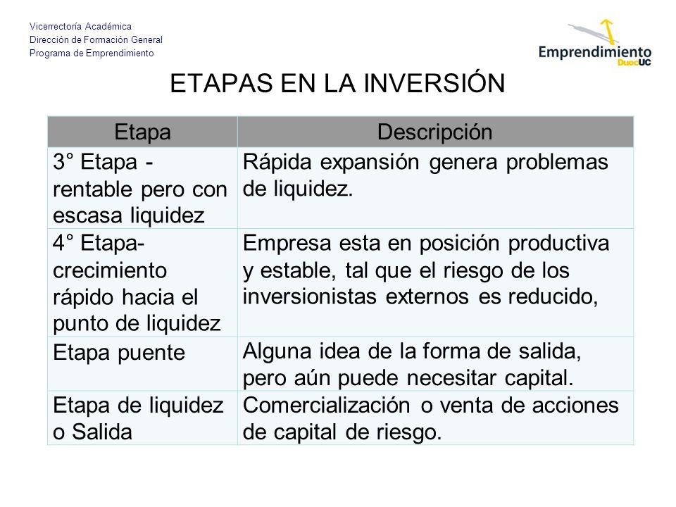 ETAPAS EN LA INVERSIÓN Etapa Descripción