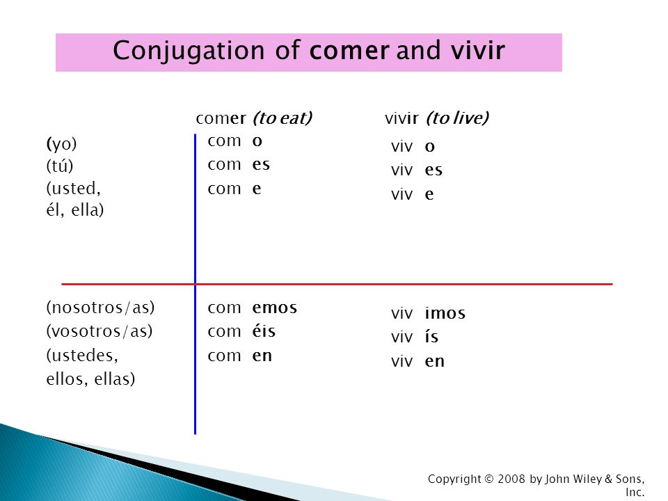 Conjugation of comer and vivir