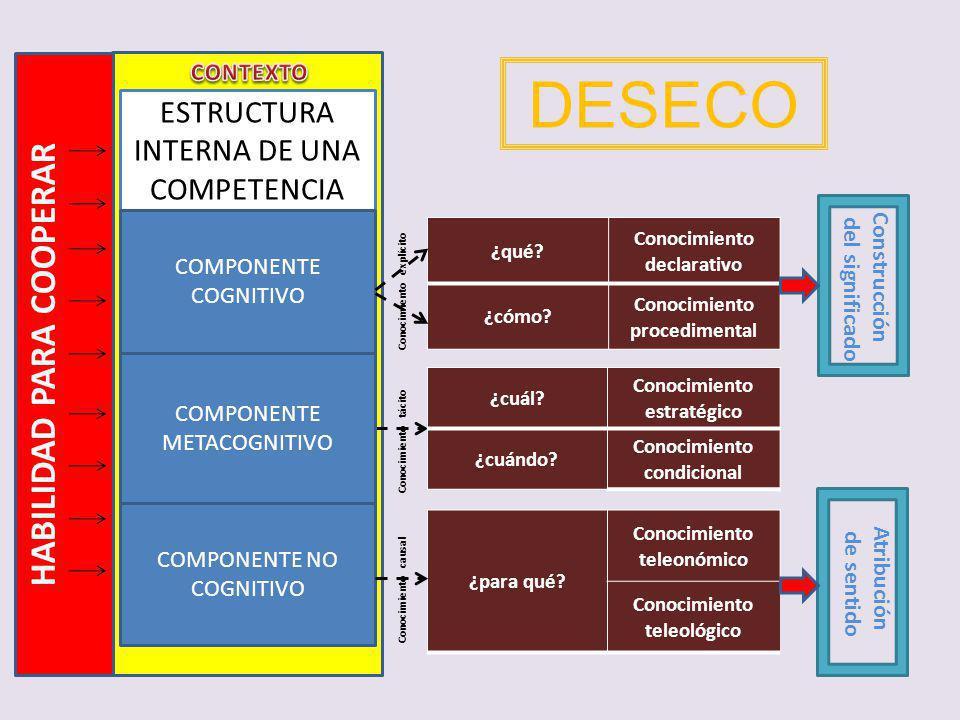 DESECO HABILIDAD PARA COOPERAR ESTRUCTURA INTERNA DE UNA COMPETENCIA