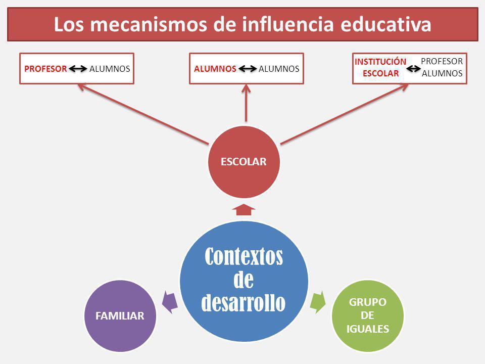 Los mecanismos de influencia educativa