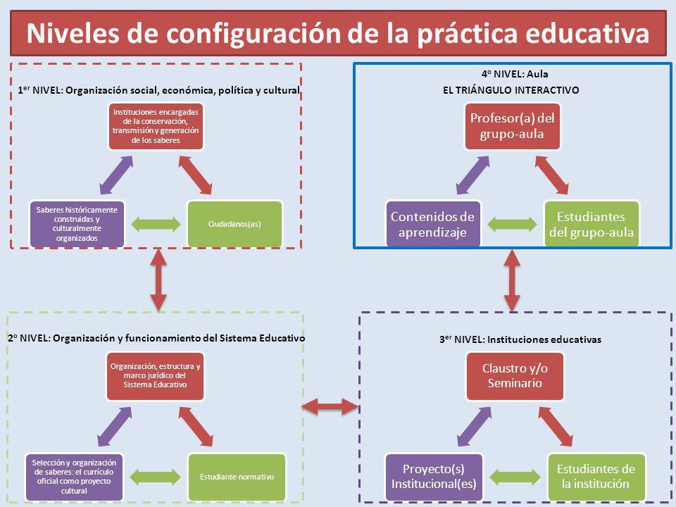 Niveles de configuración de la práctica educativa