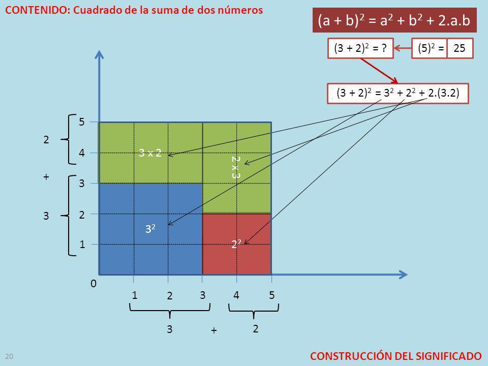 CONTENIDO: Cuadrado de la suma de dos números