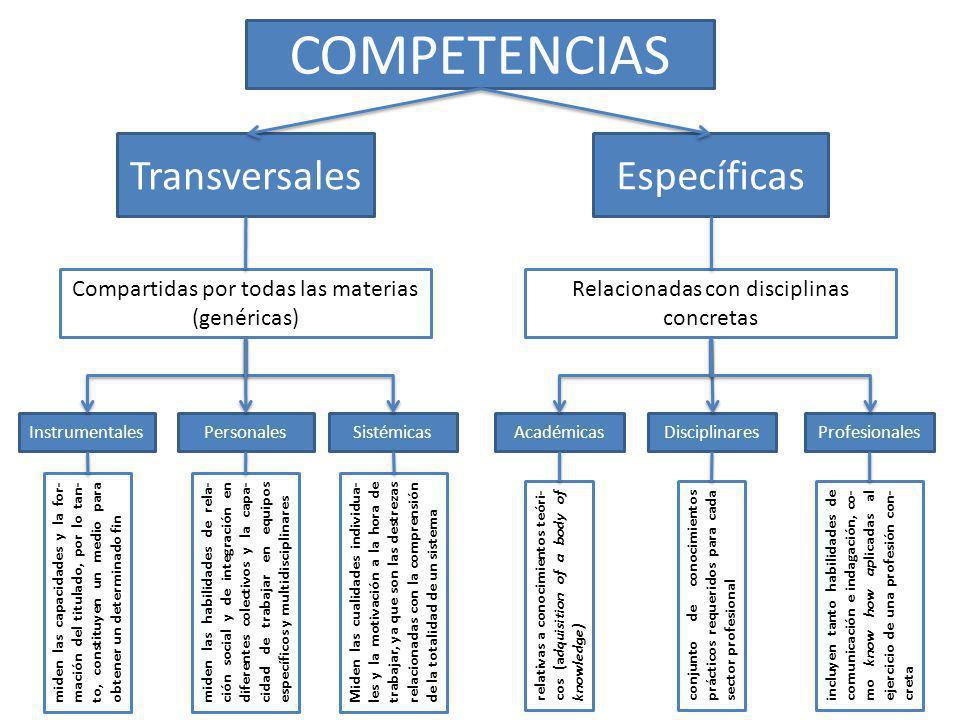 COMPETENCIAS Transversales Específicas