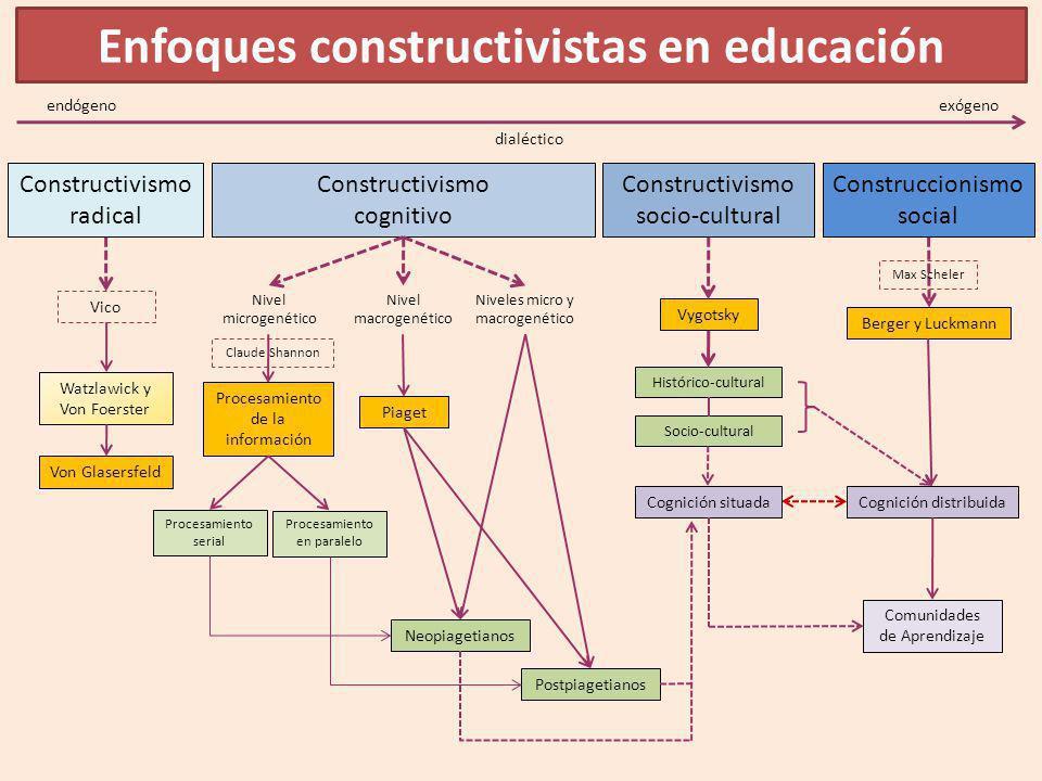Enfoques constructivistas en educación