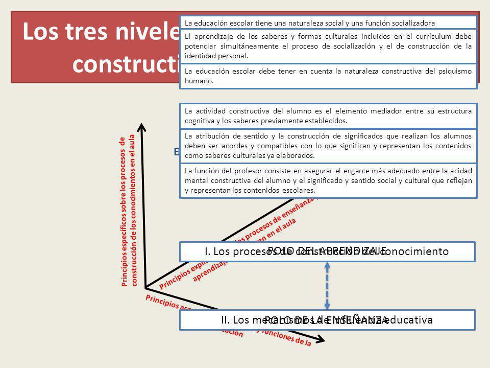 Los tres niveles jerárquicos en la opción constructivista de la educación