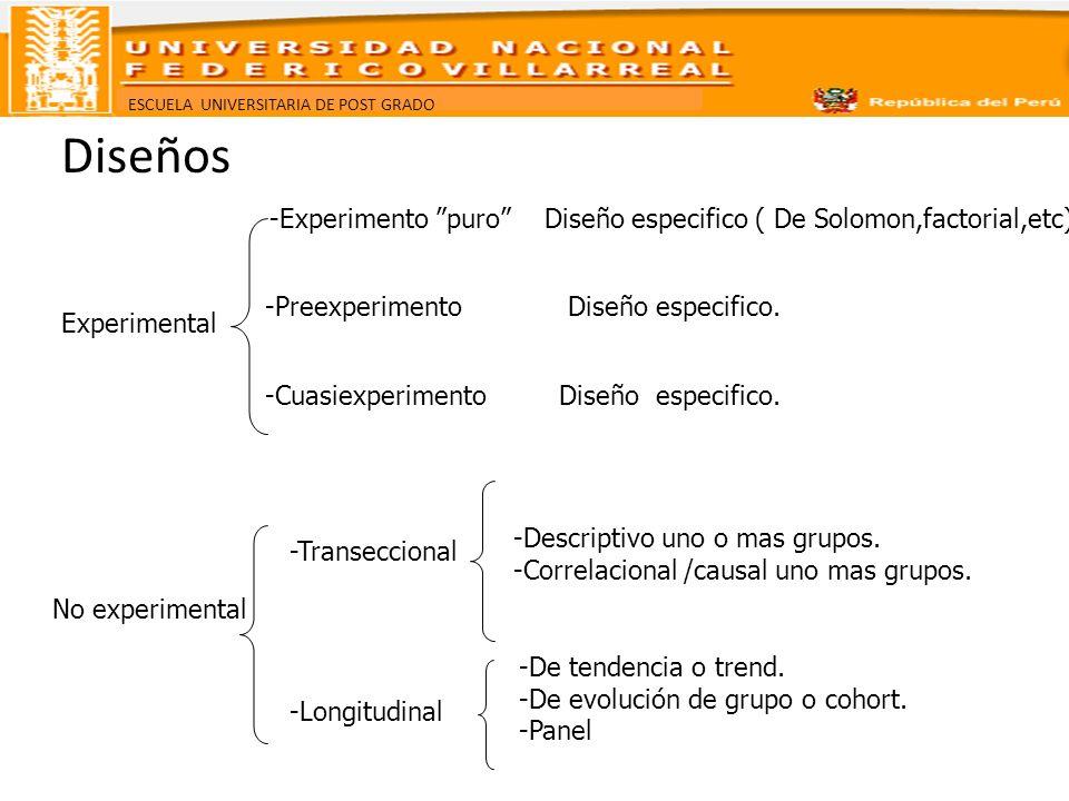 Diseños -Experimento puro Diseño especifico ( De Solomon,factorial,etc). -Preexperimento Diseño especifico.