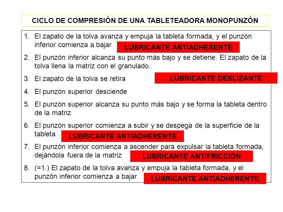 CICLO DE COMPRESIÓN DE UNA TABLETEADORA MONOPUNZÓN