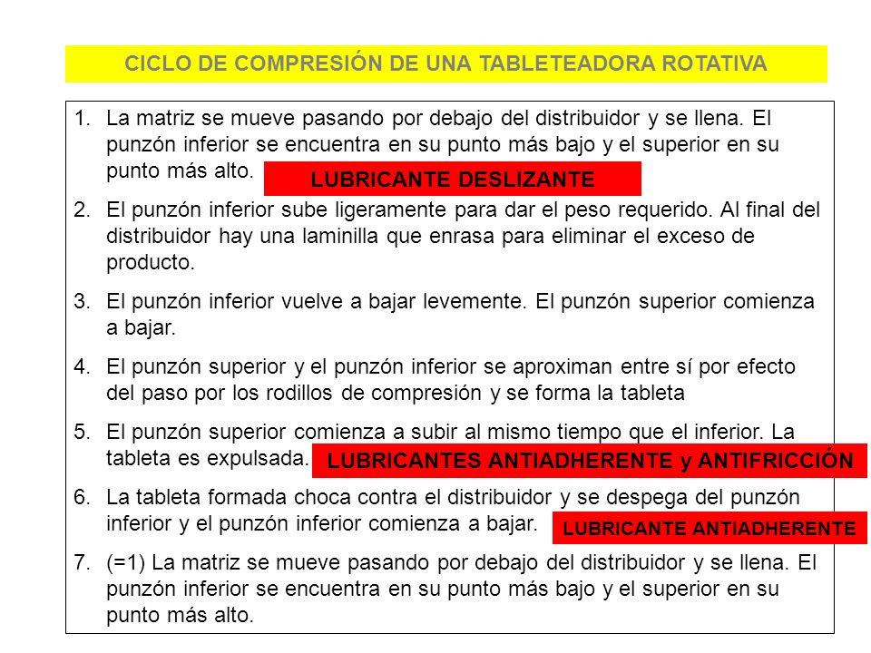 CICLO DE COMPRESIÓN DE UNA TABLETEADORA ROTATIVA