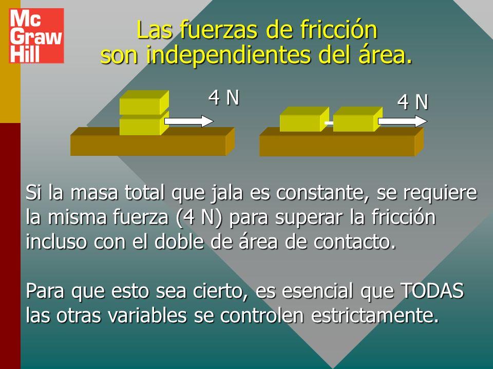 Las fuerzas de fricción son independientes del área.