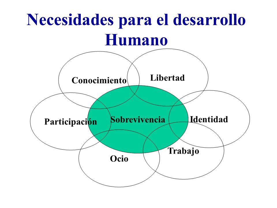 Necesidades para el desarrollo Humano