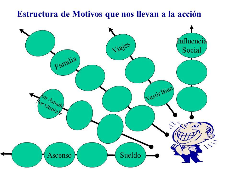 Estructura de Motivos que nos llevan a la acción