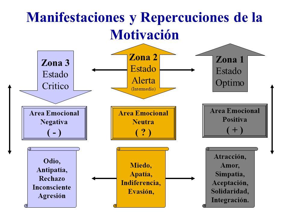 Manifestaciones y Repercuciones de la Motivación
