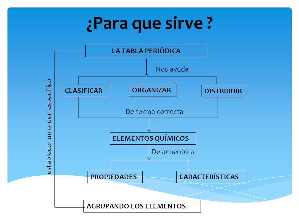 Tabla periodica fundacion universitaria catolica del norte ppt para que sirve la tabla peridica clasificar organizar distribuir urtaz Choice Image