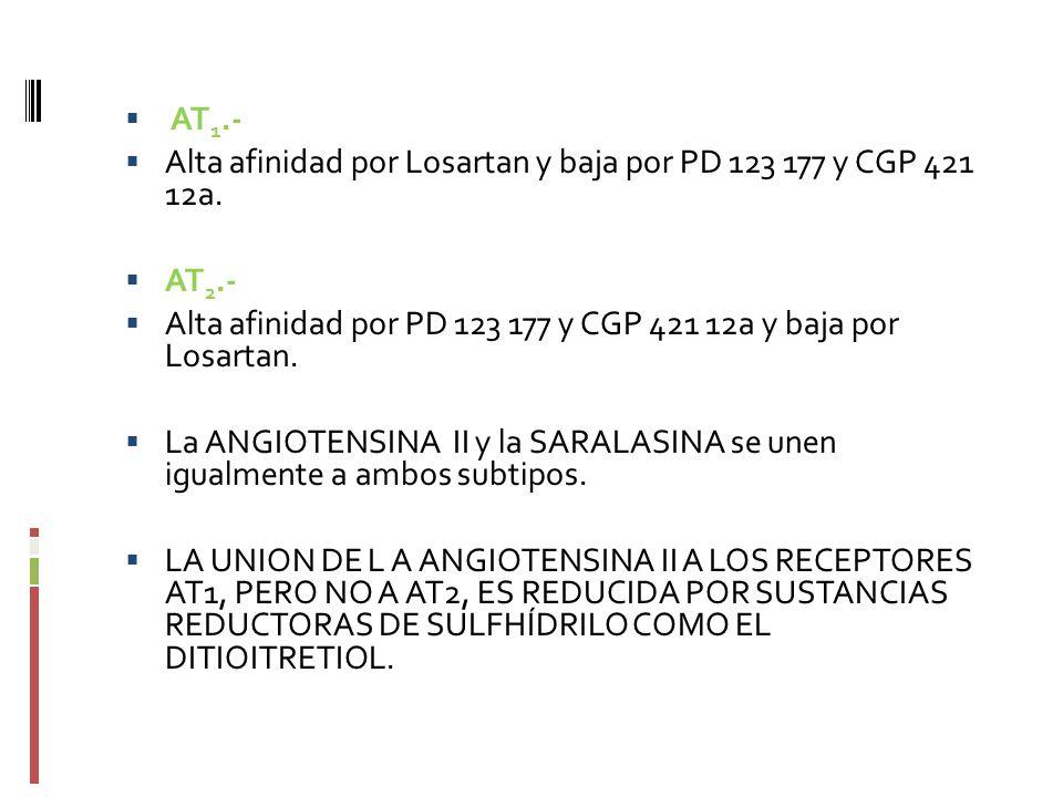 AT1.- Alta afinidad por Losartan y baja por PD 123 177 y CGP 421 12a. AT2.- Alta afinidad por PD 123 177 y CGP 421 12a y baja por Losartan.