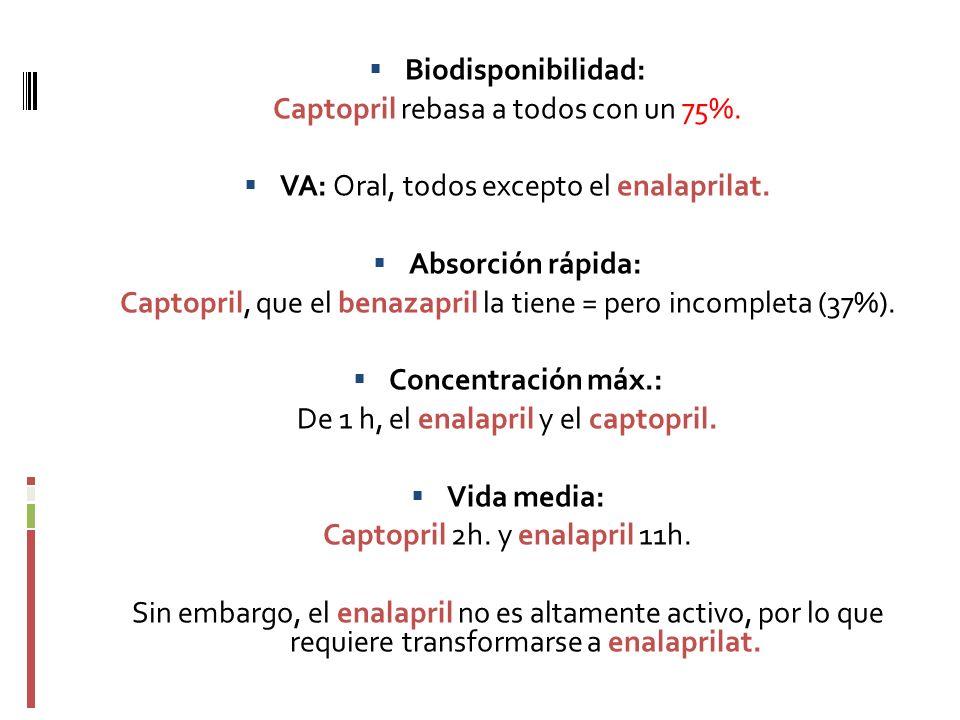 Biodisponibilidad: Absorción rápida: Concentración máx.: Vida media: