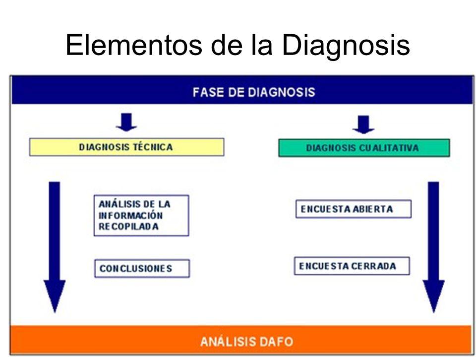 Elementos de la Diagnosis