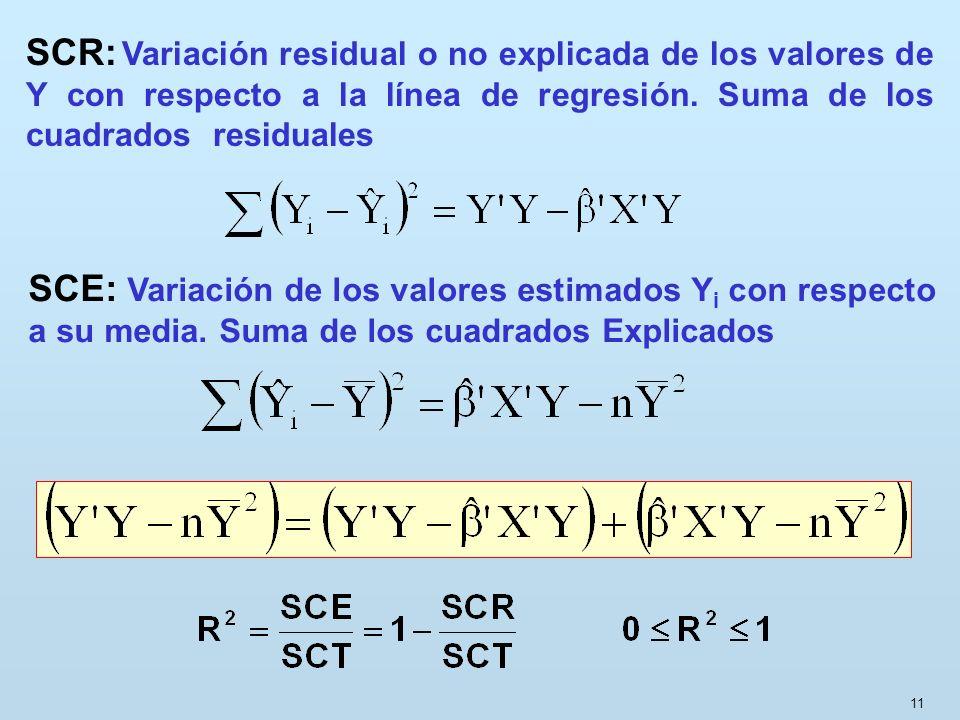 SCR: Variación residual o no explicada de los valores de Y con respecto a la línea de regresión. Suma de los cuadrados residuales