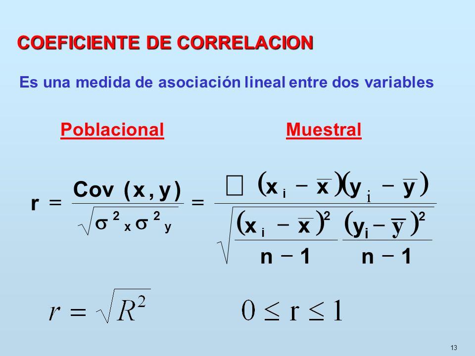 å ( ) y 1 n yi x y , Cov r - = s COEFICIENTE DE CORRELACION