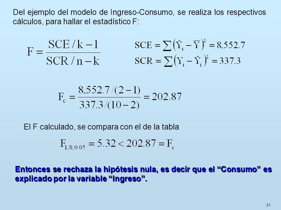 Del ejemplo del modelo de Ingreso-Consumo, se realiza los respectivos cálculos, para hallar el estadístico F: