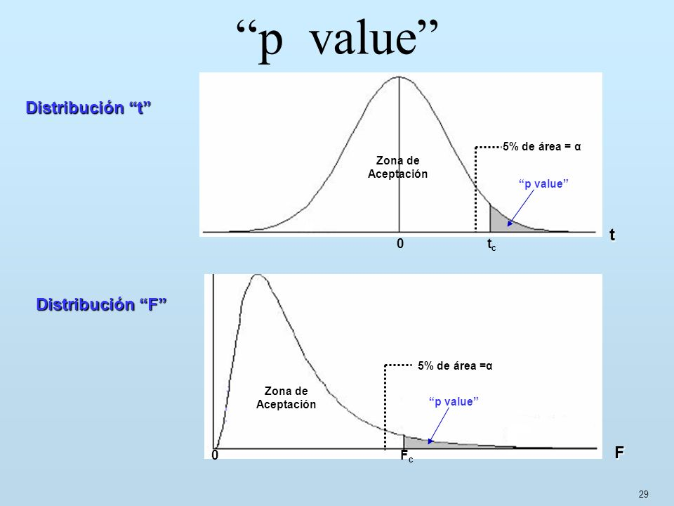 p value Distribución t t Distribución F F 0 tc 0 Fc