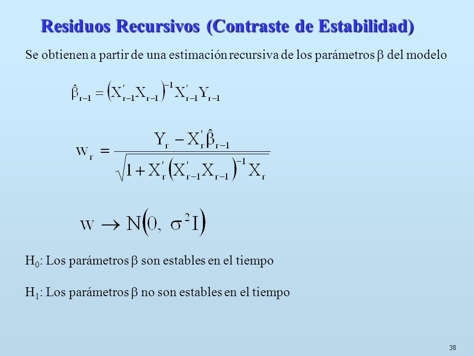 Residuos Recursivos (Contraste de Estabilidad)