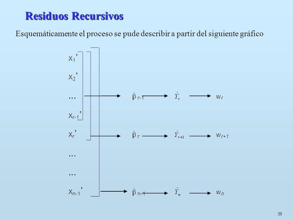 Residuos Recursivos Esquemáticamente el proceso se pude describir a partir del siguiente gráfico