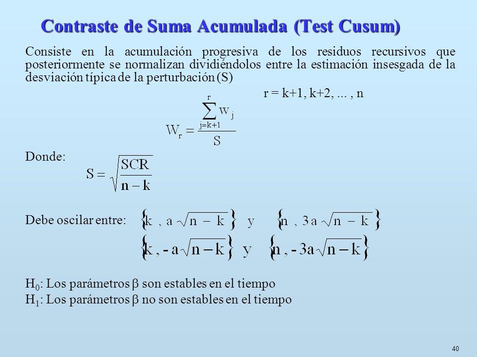 Contraste de Suma Acumulada (Test Cusum)
