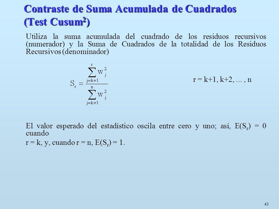 Contraste de Suma Acumulada de Cuadrados (Test Cusum2)