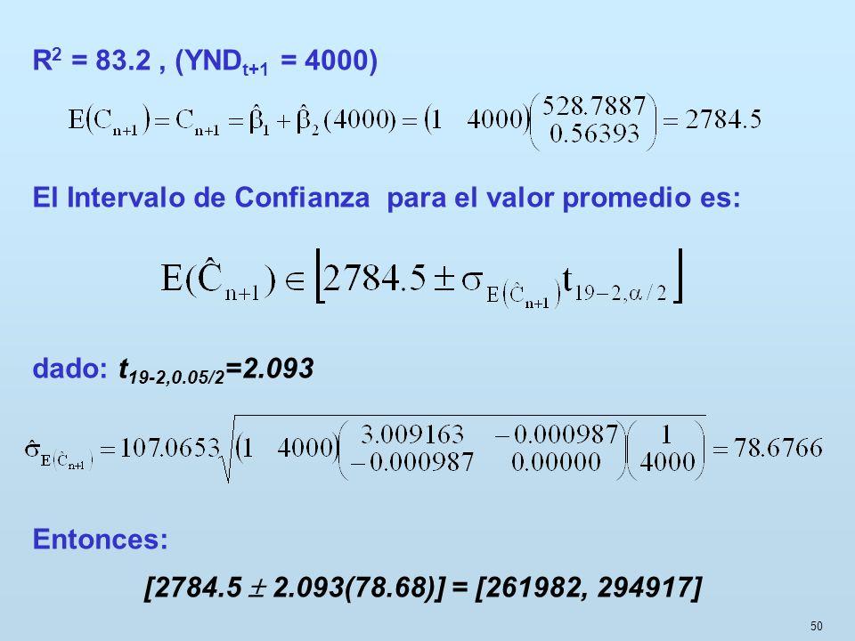 R2 = 83.2 , (YNDt+1 = 4000)El Intervalo de Confianza para el valor promedio es: dado: t19-2,0.05/2=2.093.