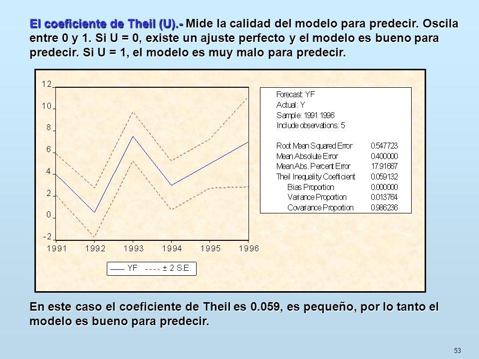 El coeficiente de Theil (U).- Mide la calidad del modelo para predecir. Oscila entre 0 y 1. Si U = 0, existe un ajuste perfecto y el modelo es bueno para predecir. Si U = 1, el modelo es muy malo para predecir.