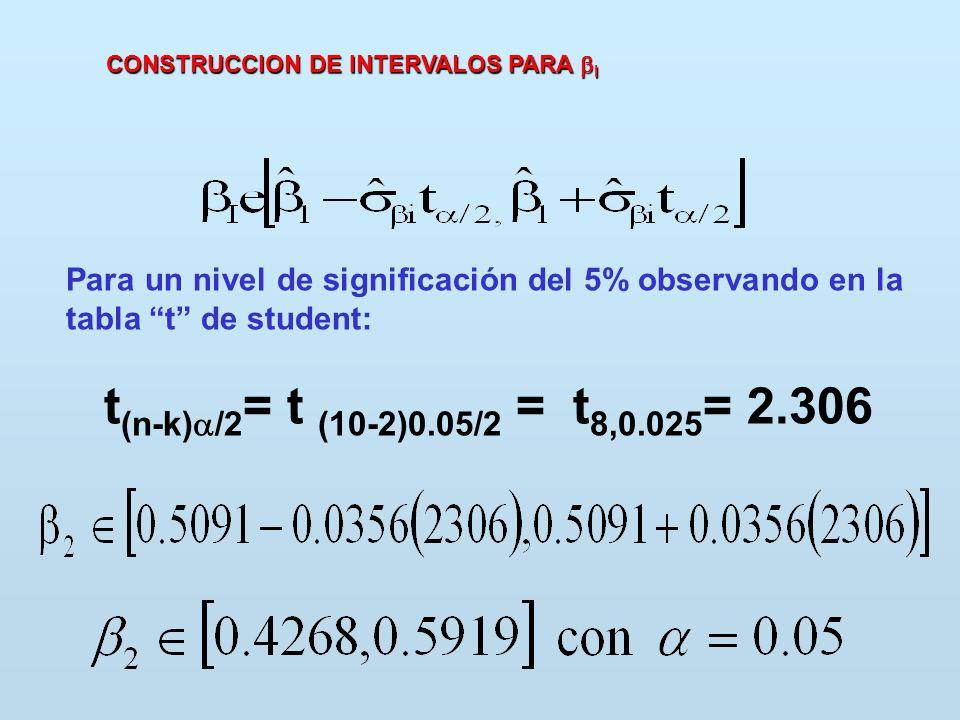CONSTRUCCION DE INTERVALOS PARA I