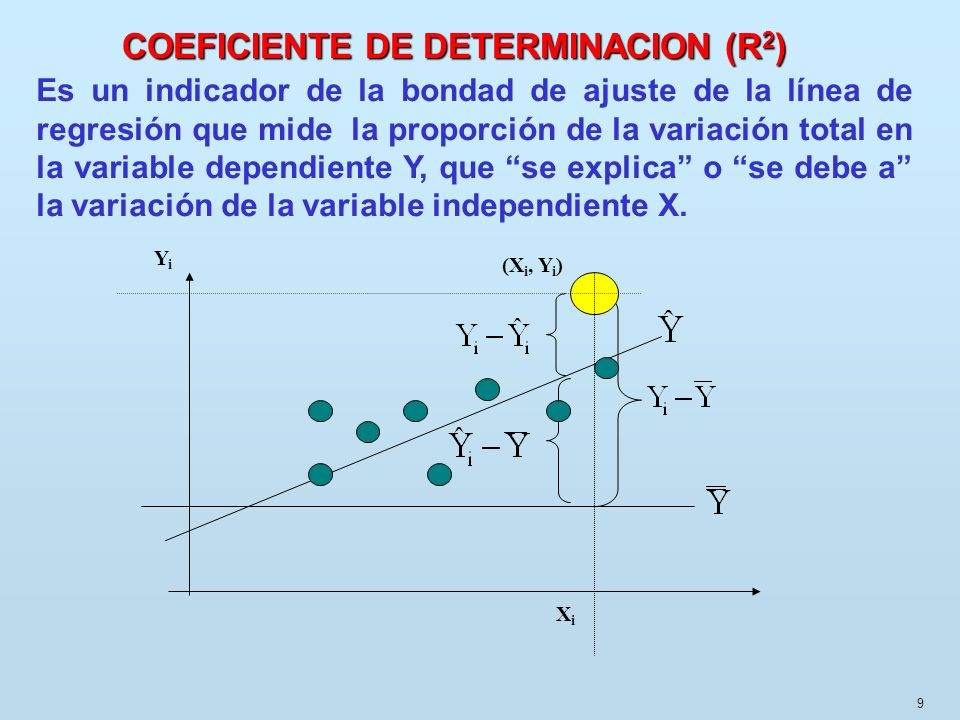 COEFICIENTE DE DETERMINACION (R2)