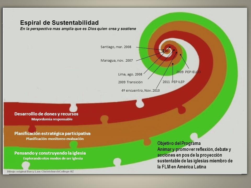 Espiral de Sustentabilidad