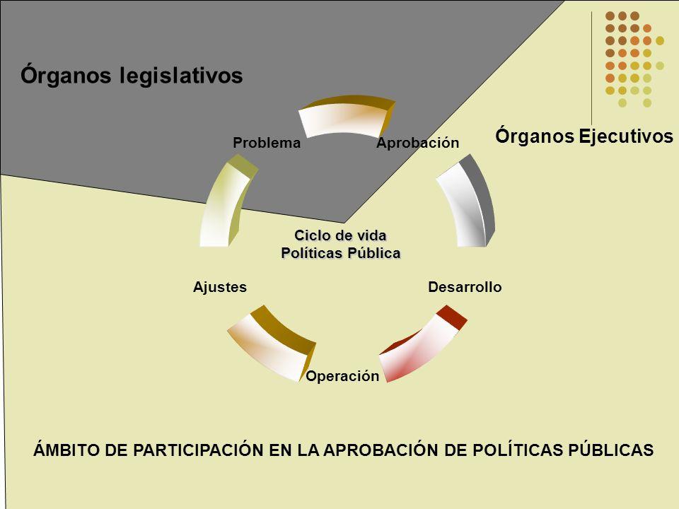 Órganos legislativos Órganos Ejecutivos