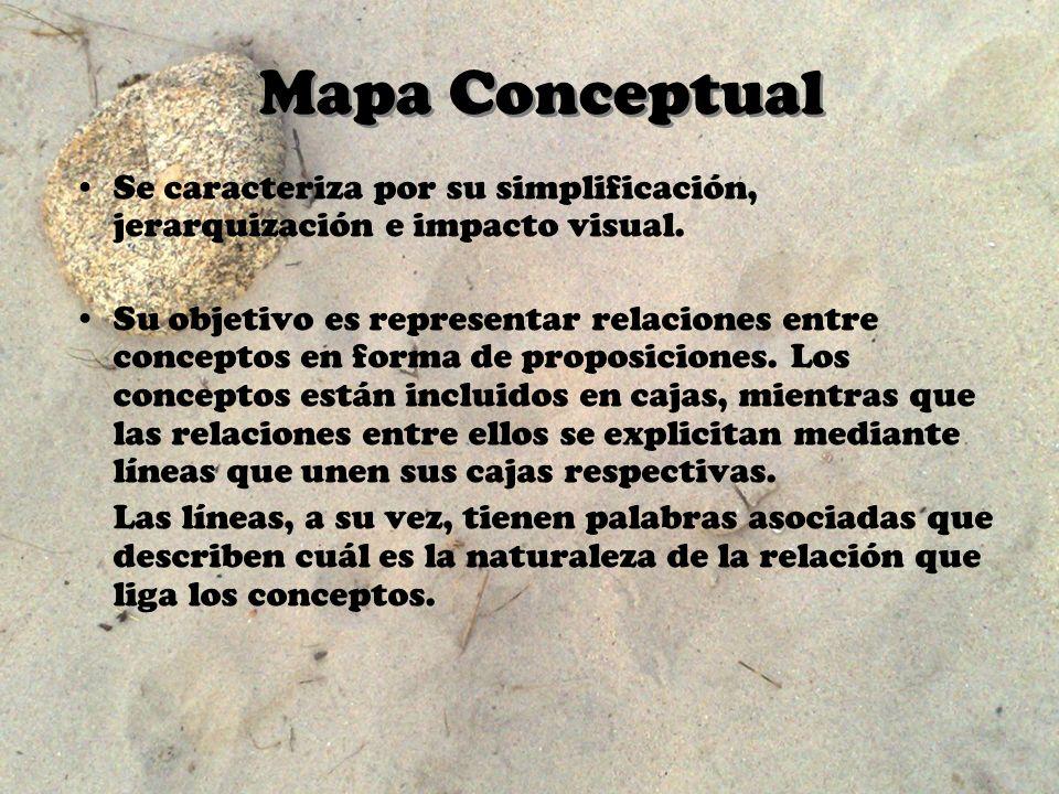 Mapa Conceptual Se caracteriza por su simplificación, jerarquización e impacto visual.