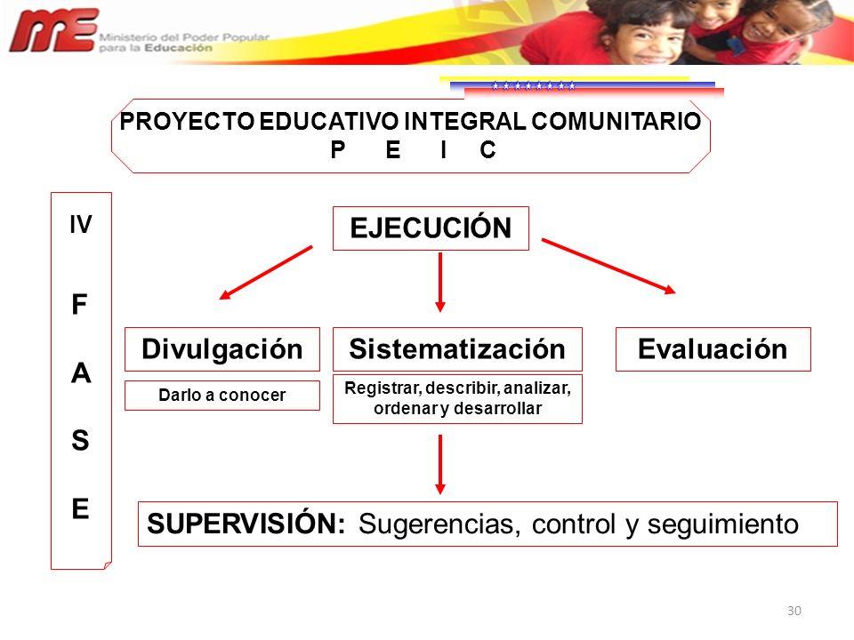 F A S E EJECUCIÓN Divulgación Sistematización Evaluación