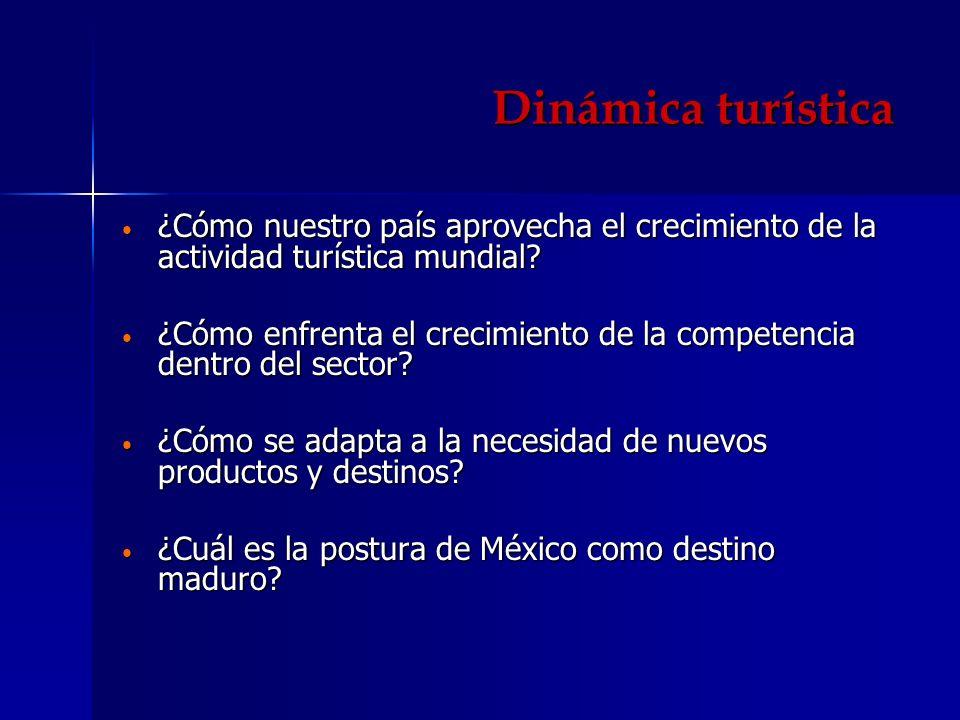 Dinámica turística ¿Cómo nuestro país aprovecha el crecimiento de la actividad turística mundial