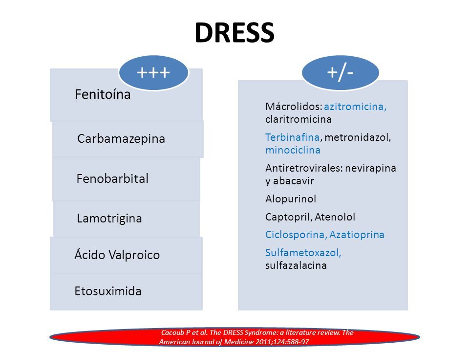 DRESS +++ +/- Fenitoína Carbamazepina Fenobarbital Lamotrigina