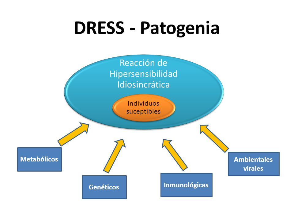 DRESS - Patogenia Reacción de Hipersensibilidad Idiosincrática