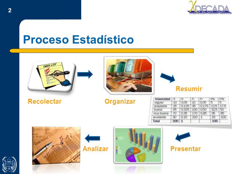 Proceso Estadístico Resumir Recolectar Organizar Analizar Presentar
