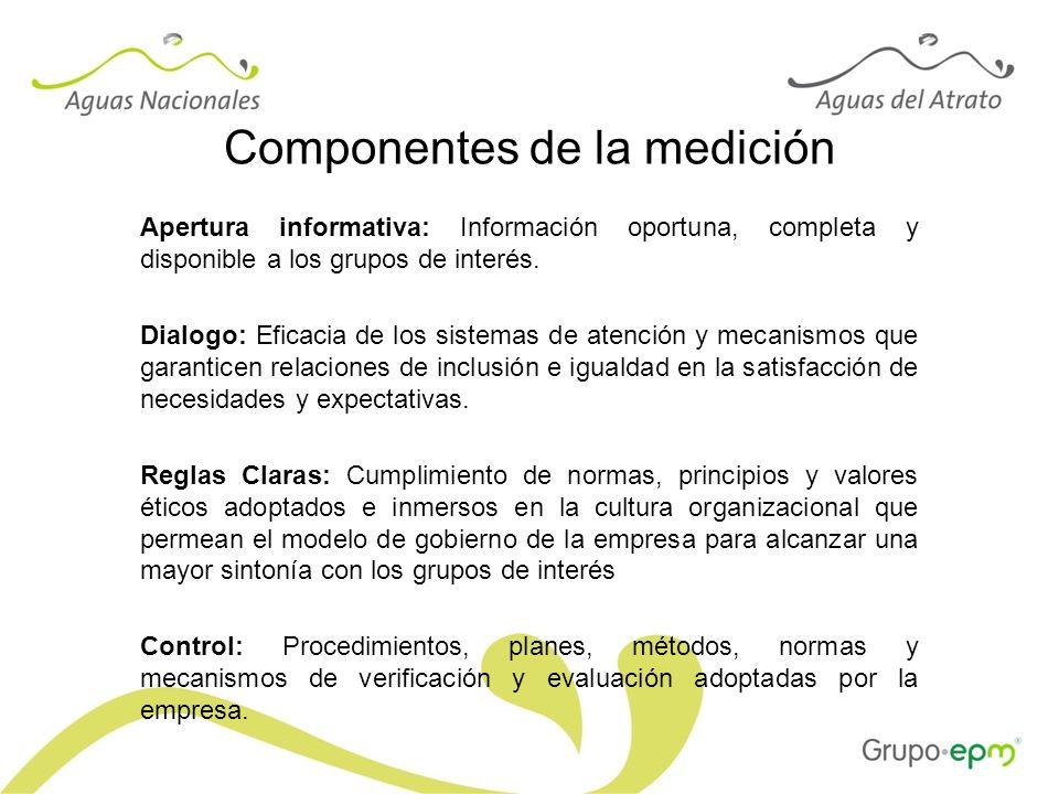 Componentes de la medición