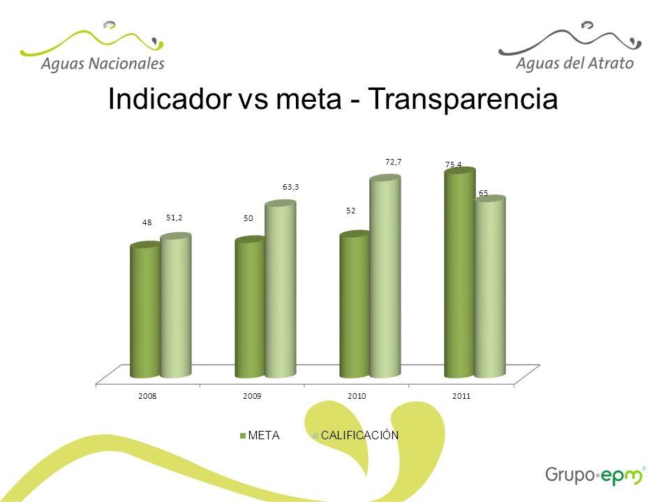Indicador vs meta - Transparencia